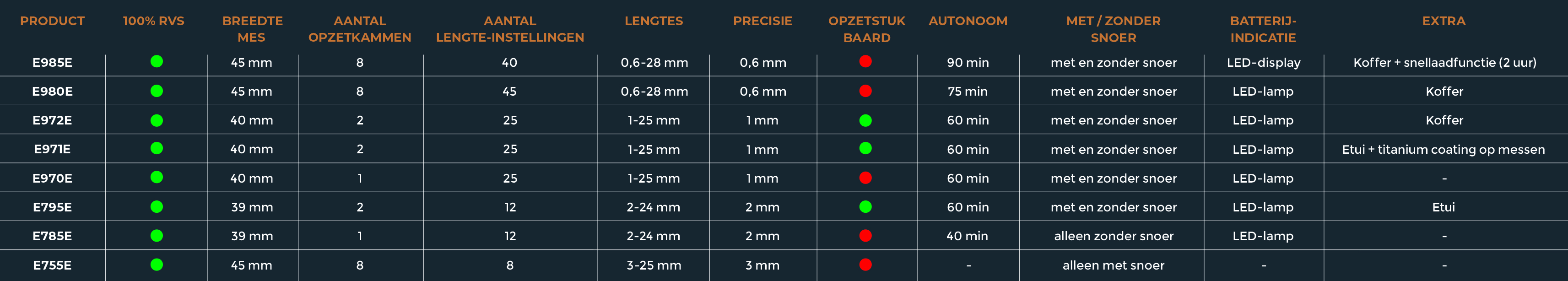 Vergelijkingstabel tondeuses In Control